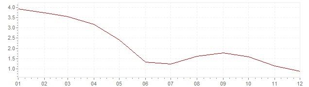 Grafiek - inflatie Polen 2005 (CPI)