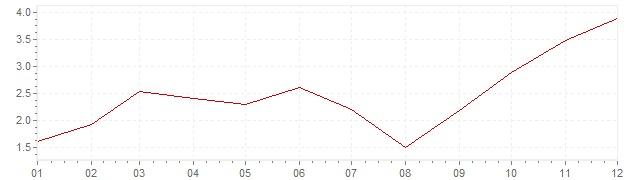 Graphik - Inflation Polen 2007 (VPI)