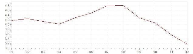 Grafiek - inflatie Polen 2008 (CPI)