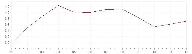 Graphik - Inflation Polen 2009 (VPI)