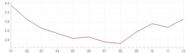 Gráfico – inflação na Polónia em 2010 (IPC)