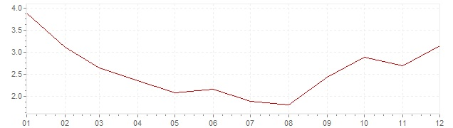 Chart - inflation Poland 2010 (CPI)