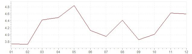 Gráfico – inflação na Polónia em 2011 (IPC)