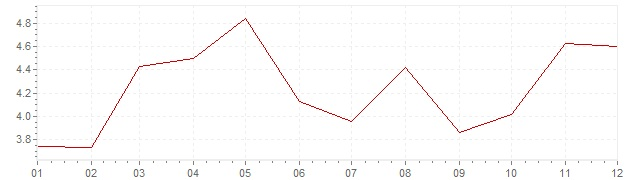 Chart - inflation Poland 2011 (CPI)