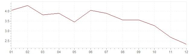 Gráfico - inflación de Polonia en 2012 (IPC)