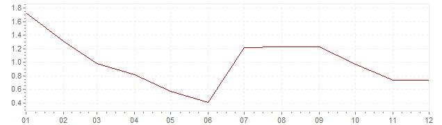 Gráfico – inflação na Polónia em 2013 (IPC)