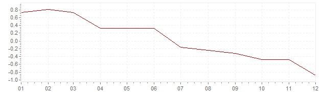 Grafiek - inflatie Polen 2014 (CPI)