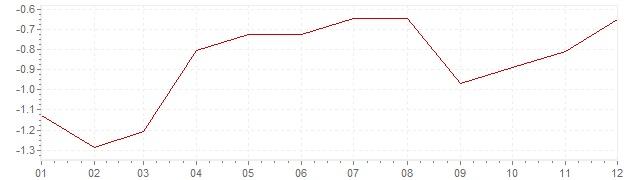 Chart - inflation Poland 2015 (CPI)
