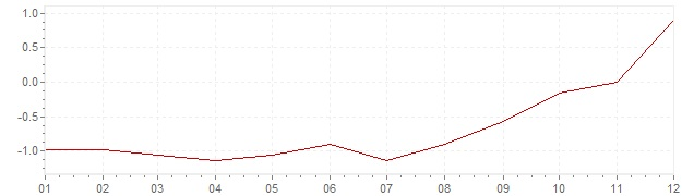 Gráfico – inflação na Polónia em 2016 (IPC)