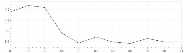 Grafico - inflazione Polonia 2020 (CPI)
