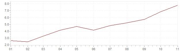 Gráfico - inflación de Polonia en 2021 (IPC)
