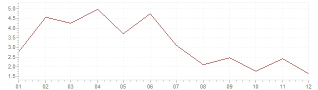Chart - inflation Portugal 1956 (CPI)