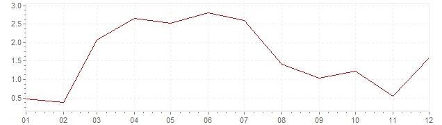 Gráfico – inflação na Portugal em 1958 (IPC)