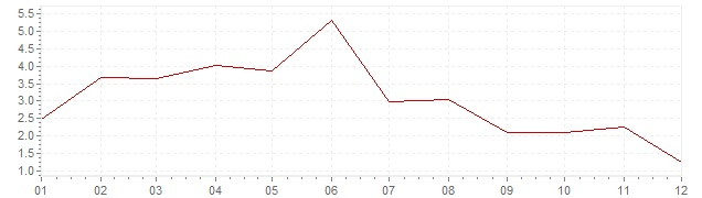 Chart - inflation Portugal 1960 (CPI)