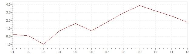 Graphik - Inflation Portugal 1961 (IPC)