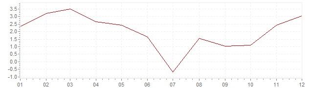 Graphik - Inflation Portugal 1963 (IPC)