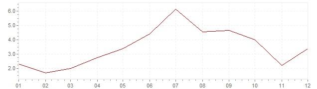 Grafiek - inflatie Portugal 1964 (CPI)