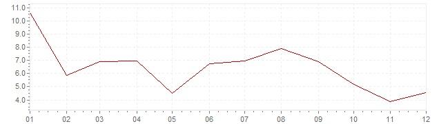 Gráfico – inflação na Portugal em 1970 (IPC)