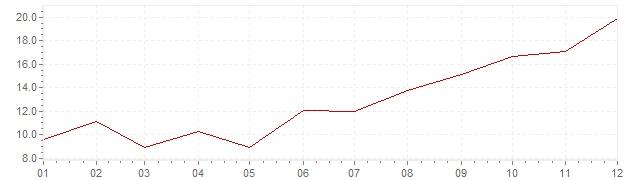 Gráfico - inflación de Portugal en 1973 (IPC)
