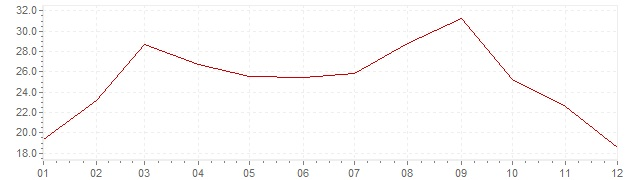 Chart - inflation Portugal 1974 (CPI)