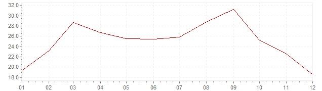 Graphik - Inflation Portugal 1974 (IPC)