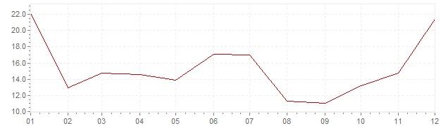 Gráfico – inflação na Portugal em 1975 (IPC)