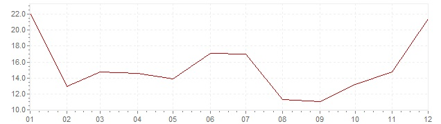 Grafiek - inflatie Portugal 1975 (CPI)