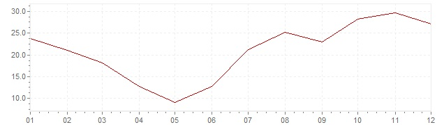 Chart - inflation Portugal 1976 (CPI)