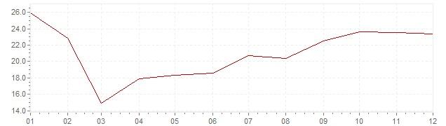 Grafiek - inflatie Portugal 1978 (CPI)