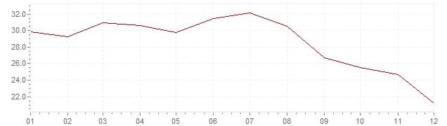 Gráfico - inflación de Portugal en 1984 (IPC)