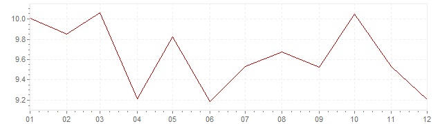 Chart - inflation Portugal 1987 (CPI)