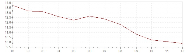 Gráfico – inflação na Portugal em 1991 (IPC)