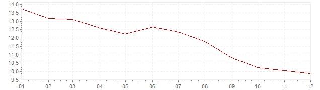 Graphik - Inflation Portugal 1991 (IPC)
