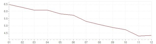 Chart - inflation Portugal 1994 (CPI)