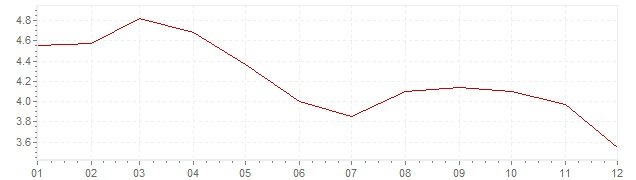 Chart - inflation Portugal 1995 (CPI)