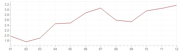 Chart - inflation Portugal 1998 (CPI)