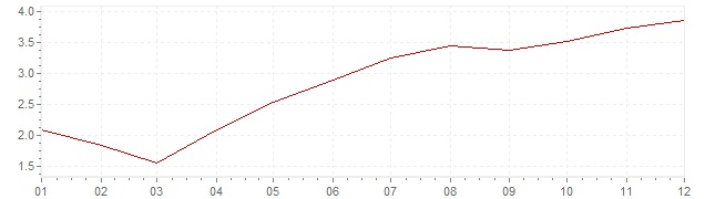 Chart - inflation Portugal 2000 (CPI)