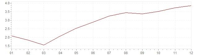 Gráfico – inflação na Portugal em 2000 (IPC)