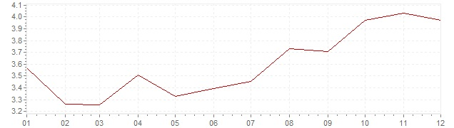 Chart - inflation Portugal 2002 (CPI)