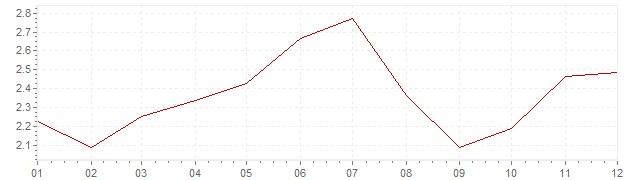 Grafico - inflazione Portogallo 2004 (CPI)