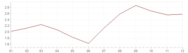 Chart - inflation Portugal 2005 (CPI)