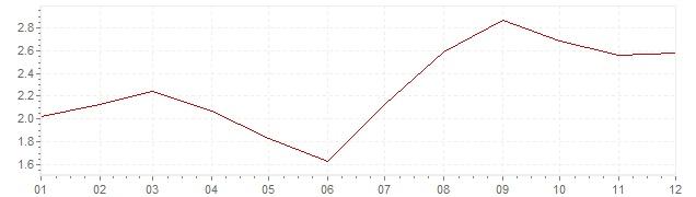 Gráfico – inflação na Portugal em 2005 (IPC)