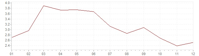 Chart - inflation Portugal 2006 (CPI)