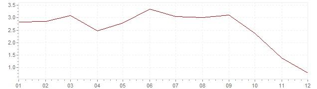 Gráfico – inflação na Portugal em 2008 (IPC)