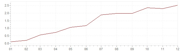Chart - inflation Portugal 2010 (CPI)