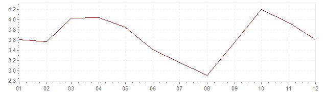 Chart - inflation Portugal 2011 (CPI)