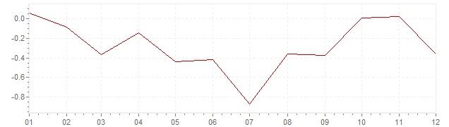 Gráfico – inflação na Portugal em 2014 (IPC)