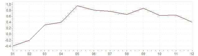 Gráfico – inflação na Portugal em 2015 (IPC)