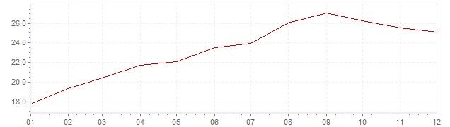 Graphik - Inflation Slowakei 1993 (VPI)