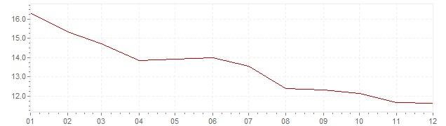 Grafiek - inflatie Slowakije 1994 (CPI)